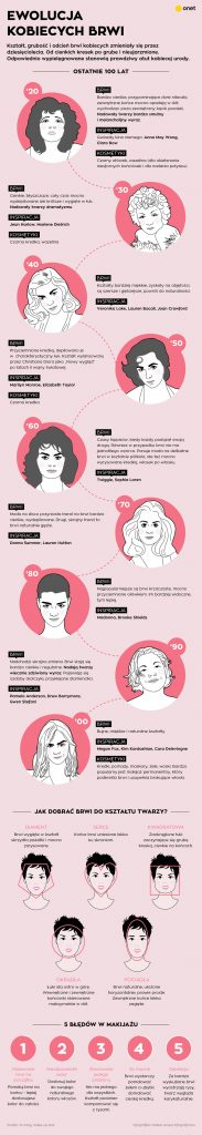 brwi infografika